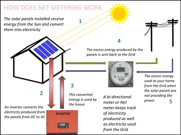 Hyderabad zolt energy net metering policy in hyderabad ccuart Choice Image