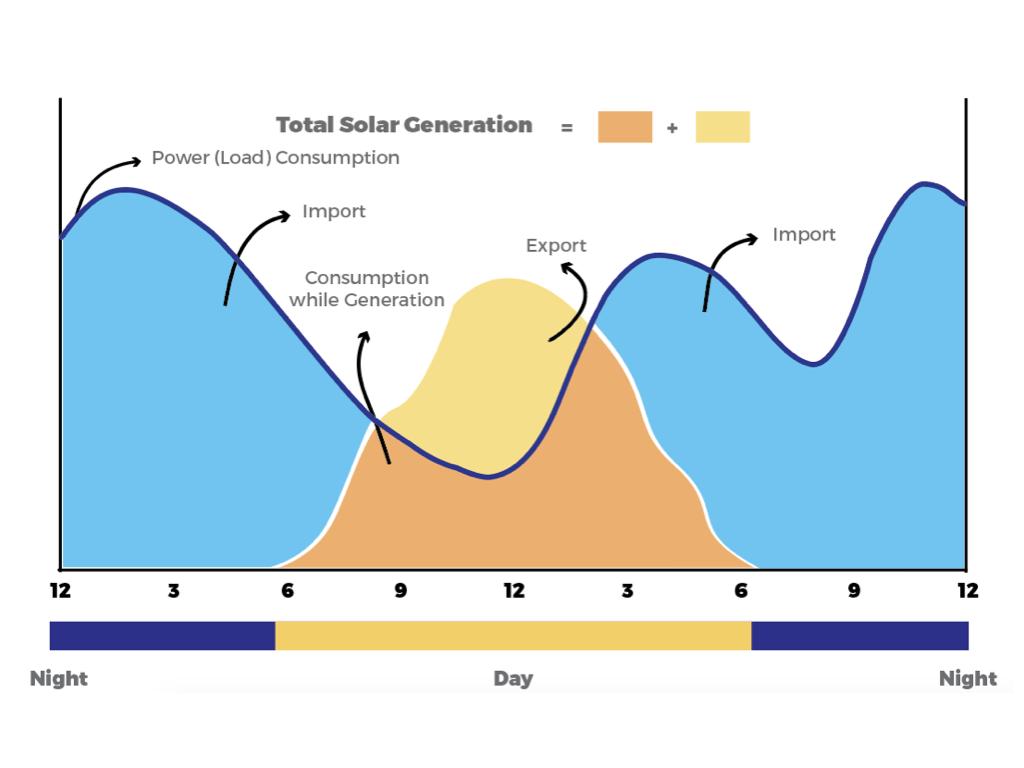 Solar Generation Import Export Bill - Zolt Energy